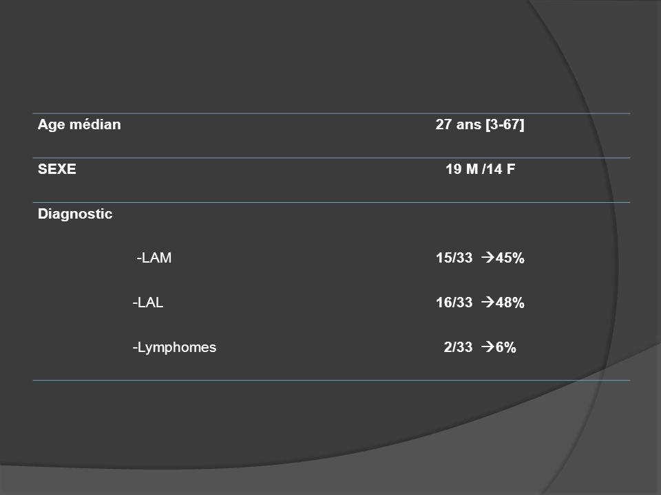Age médian27 ans [3-67] SEXE19 M /14 F Diagnostic -LAM15/33 45% -LAL16/33 48% -Lymphomes2/33 6%