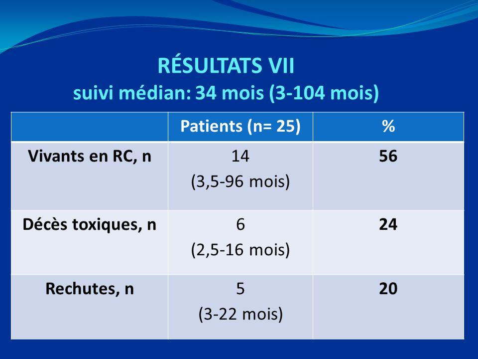 RÉSULTATS VII suivi médian: 34 mois (3-104 mois) Patients (n= 25)% Vivants en RC, n14 (3,5-96 mois) 56 Décès toxiques, n6 (2,5-16 mois) 24 Rechutes, n