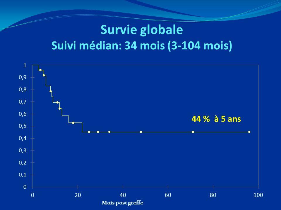 Survie globale Suivi médian: 34 mois (3-104 mois) 44 % à 5 ans