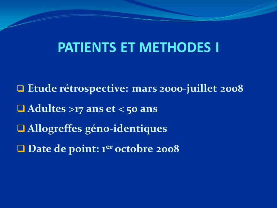 PATIENTS ET METHODES I Etude rétrospective: mars 2000-juillet 2008 Adultes >17 ans et < 50 ans Allogreffes géno-identiques Date de point: 1 er octobre 2008