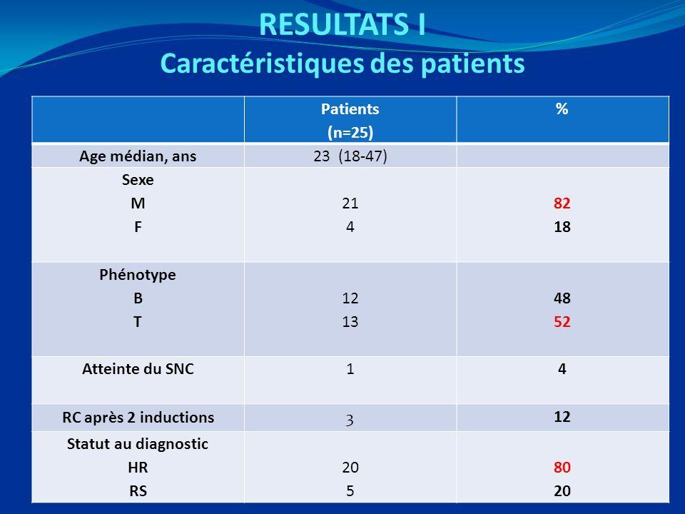 RESULTATS I Caractéristiques des patients Patients (n=25) % Age médian, ans23 (18-47) Sexe M F 21 4 82 18 Phénotype B T 12 13 48 52 Atteinte du SNC1 4 RC après 2 inductions3 12 Statut au diagnostic HR RS 20 5 80 20
