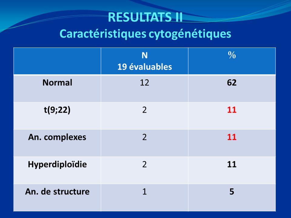 RESULTATS II Caractéristiques cytogénétiques N 19 évaluables % Normal1262 t(9;22)211 An. complexes211 Hyperdiploïdie211 An. de structure15