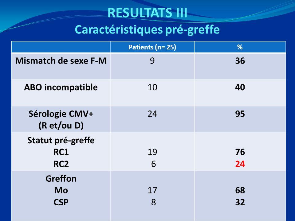RESULTATS III Caractéristiques pré-greffe Patients (n= 25)% Mismatch de sexe F-M936 ABO incompatible1040 Sérologie CMV+ (R et/ou D) 2495 Statut pré-greffe RC1 RC2 19 6 76 24 Greffon Mo CSP 17 8 68 32
