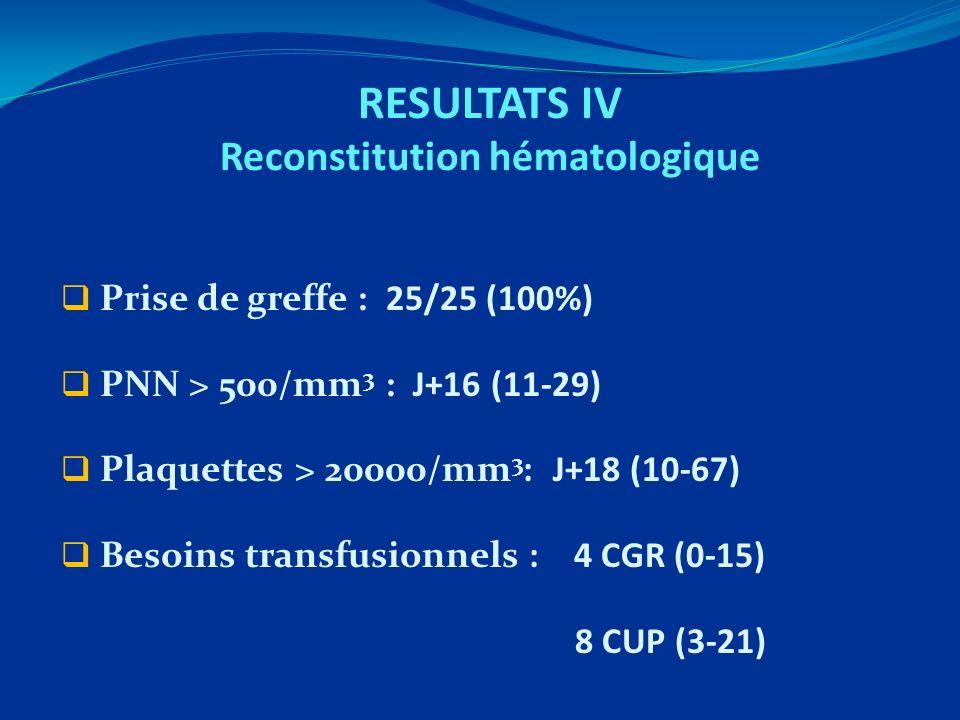 RESULTATS IV Reconstitution hématologique Prise de greffe : 25/25 (100%) PNN > 500/mm 3 : J+16 (11-29) Plaquettes > 20000/mm 3 : J+18 (10-67) Besoins