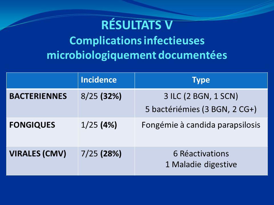 RÉSULTATS V Complications infectieuses microbiologiquement documentées IncidenceType BACTERIENNES8/25 (32%)3 ILC (2 BGN, 1 SCN) 5 bactériémies (3 BGN, 2 CG+) FONGIQUES1/25 (4%)Fongémie à candida parapsilosis VIRALES (CMV)7/25 (28%)6 Réactivations 1 Maladie digestive
