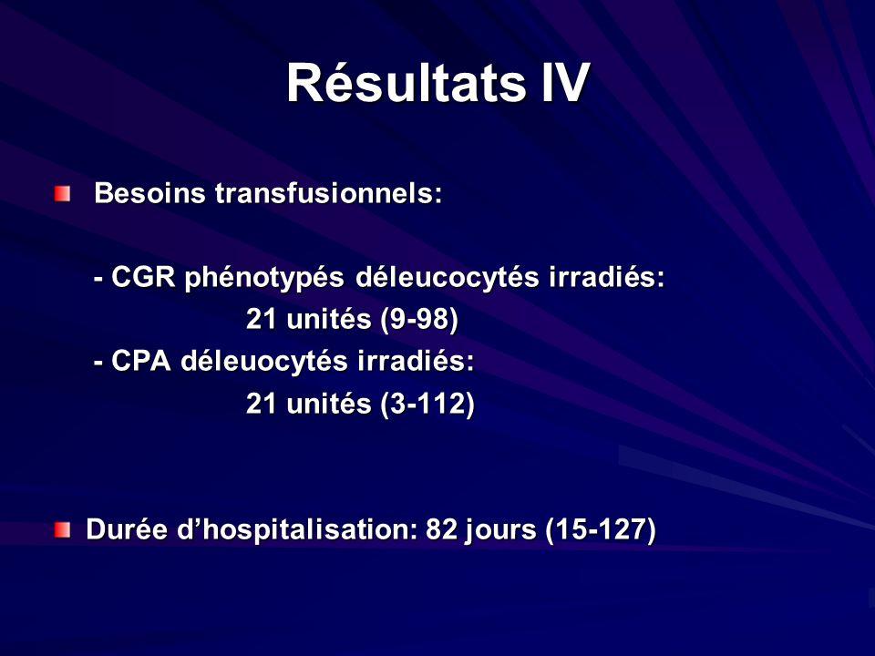 Résultats IV Besoins transfusionnels: Besoins transfusionnels: - CGR phénotypés déleucocytés irradiés: - CGR phénotypés déleucocytés irradiés: 21 unit