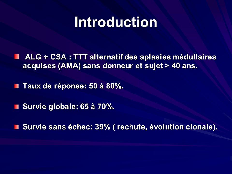 Introduction ALG + CSA : TTT alternatif des aplasies médullaires acquises (AMA) sans donneur et sujet > 40 ans. ALG + CSA : TTT alternatif des aplasie