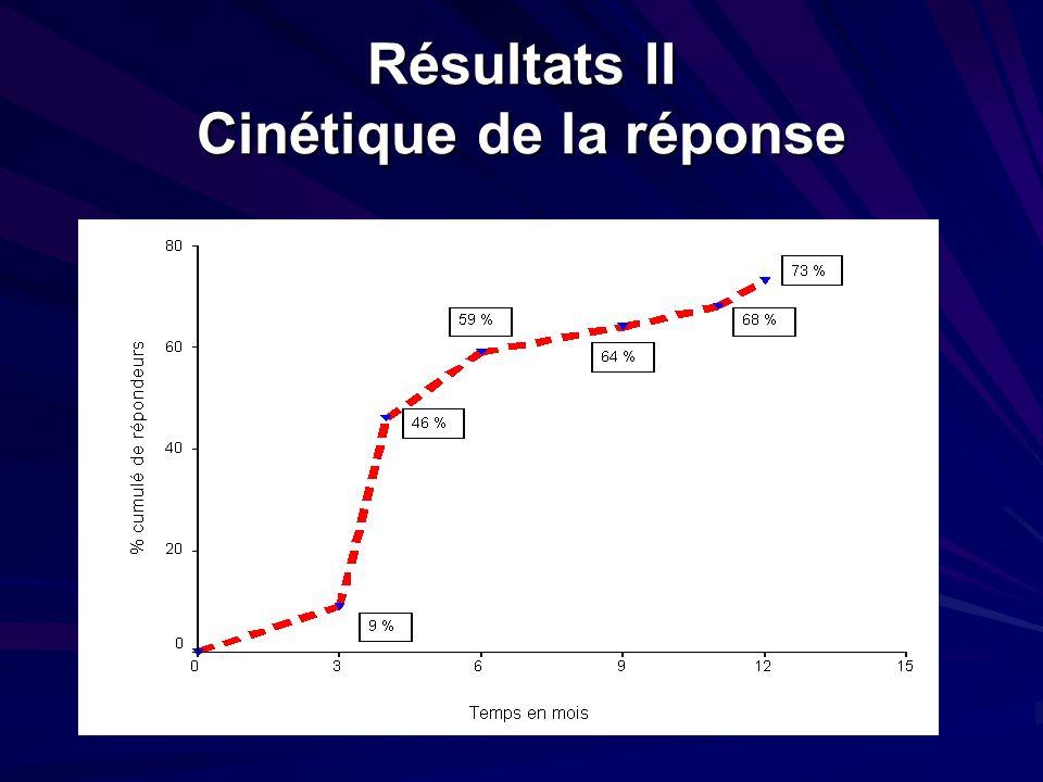 Résultats III Echecs Résultats III Echecs Décès: 5/22 (22,7%) - Hémorragies: 3/5 (3m, 4m, 16m).