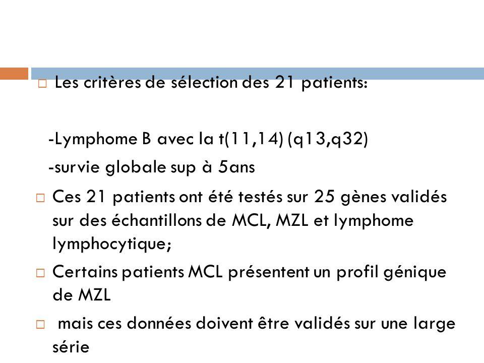 Les critères de sélection des 21 patients: -Lymphome B avec la t(11,14) (q13,q32) -survie globale sup à 5ans Ces 21 patients ont été testés sur 25 gèn