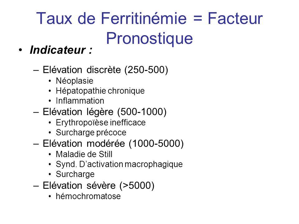 Taux de Ferritinémie = Facteur Pronostique Indicateur : –Elévation discrète (250-500) Néoplasie Hépatopathie chronique Inflammation –Elévation légère