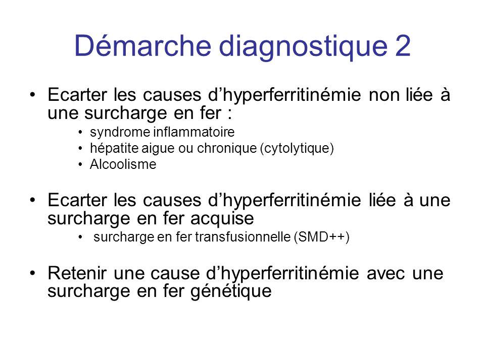 Démarche diagnostique 2 Ecarter les causes dhyperferritinémie non liée à une surcharge en fer : syndrome inflammatoire hépatite aigue ou chronique (cytolytique) Alcoolisme Ecarter les causes dhyperferritinémie liée à une surcharge en fer acquise surcharge en fer transfusionnelle (SMD++) Retenir une cause dhyperferritinémie avec une surcharge en fer génétique