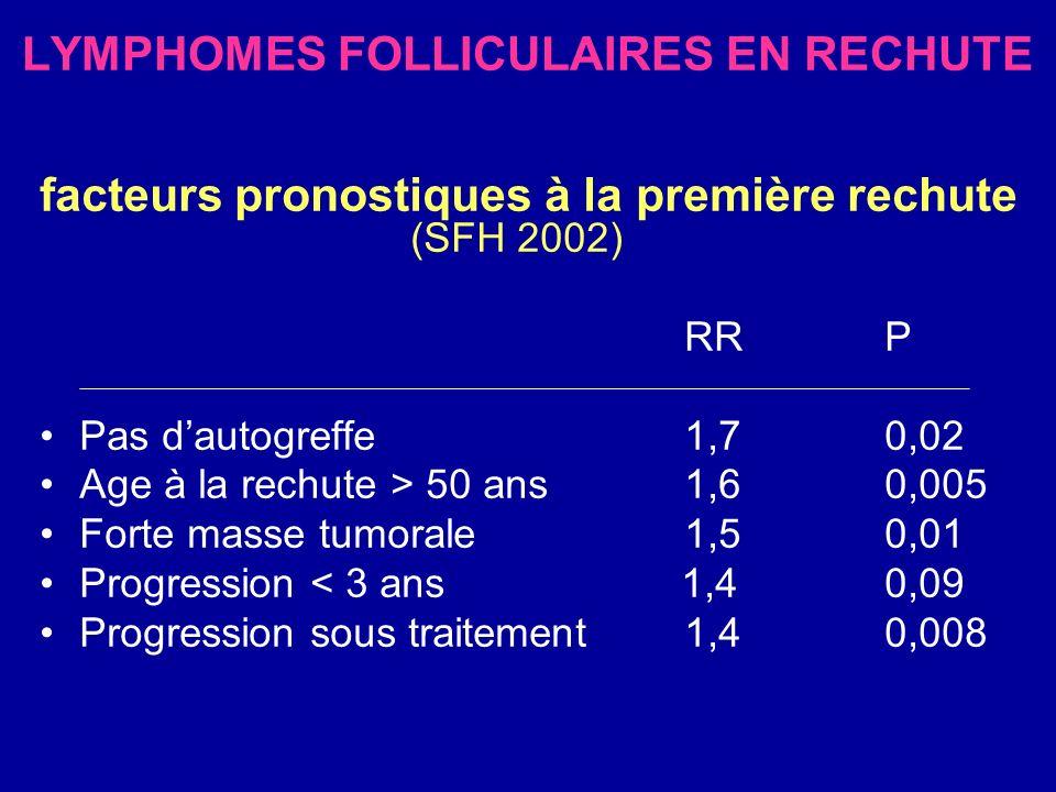LYMPHOMES FOLLICULAIRES EN RECHUTE facteurs pronostiques à la première rechute (SFH 2002) RRP Pas dautogreffe 1,70,02 Age à la rechute > 50 ans 1,60,0