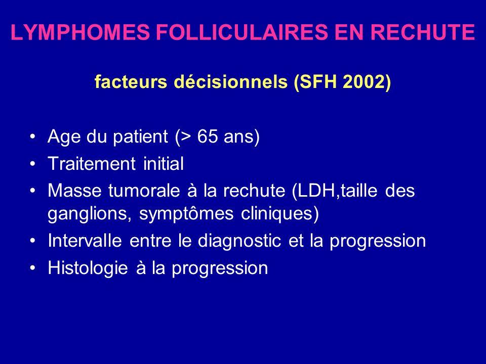 LYMPHOMES FOLLICULAIRES EN RECHUTE facteurs décisionnels (SFH 2002) Age du patient (> 65 ans) Traitement initial Masse tumorale à la rechute (LDH,tail