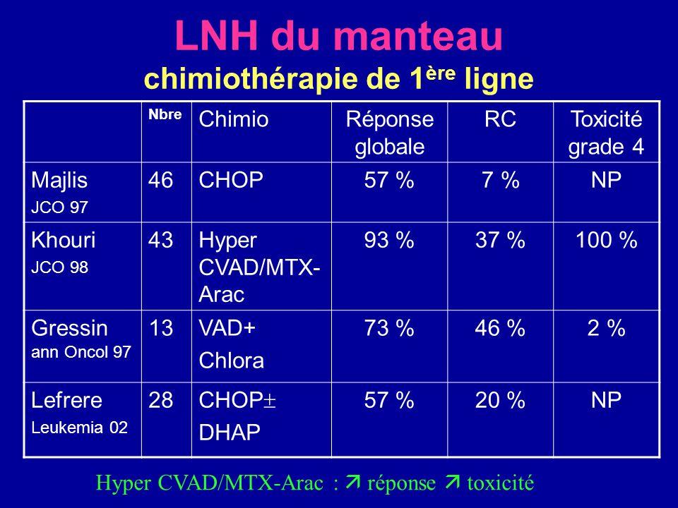 LNH du manteau chimiothérapie de 1 ère ligne Nbre ChimioRéponse globale RCToxicité grade 4 Majlis JCO 97 46CHOP57 %7 %NP Khouri JCO 98 43Hyper CVAD/MT