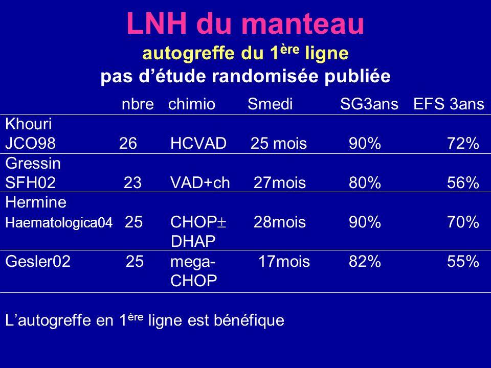 LNH du manteau autogreffe du 1 ère ligne pas détude randomisée publiée nbre chimio Smedi SG3ans EFS 3ans Khouri JCO98 26 HCVAD 25 mois 90% 72% Gressin