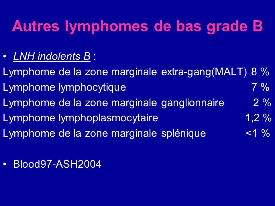 Autres lymphomes de bas grade B LNH indolents B : Lymphome de la zone marginale extra-gang(MALT) 8 % Lymphome lymphocytique 7 % Lymphome de la zone ma