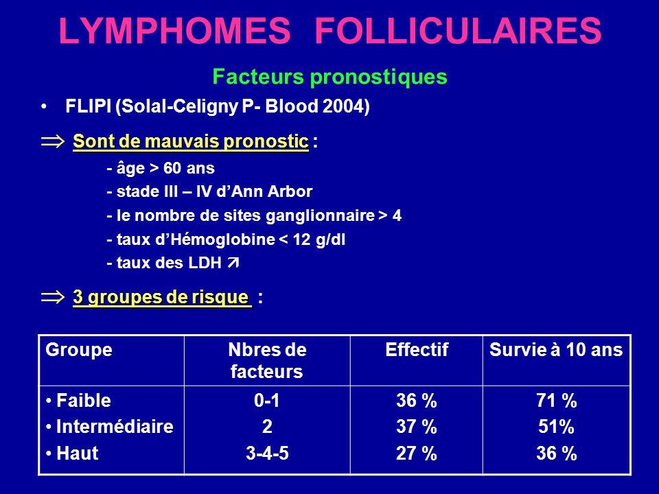 LYMPHOMES FOLLICULAIRES (A)Traitement de première ligne : 1- formes de faible masse tumorale (stade I-II) - Radiothéra seule taux cumulatif de rechute à 15 ans: 54 % (Petersen PM, Proc ASCO 2004) - Radiothérapie + polychimiothérapie contrôle excellent de la maladie (Seymour JF, JCO 2003) - Étude en cours comparant radiothérapie / radiothérapie + chimiothérapie.