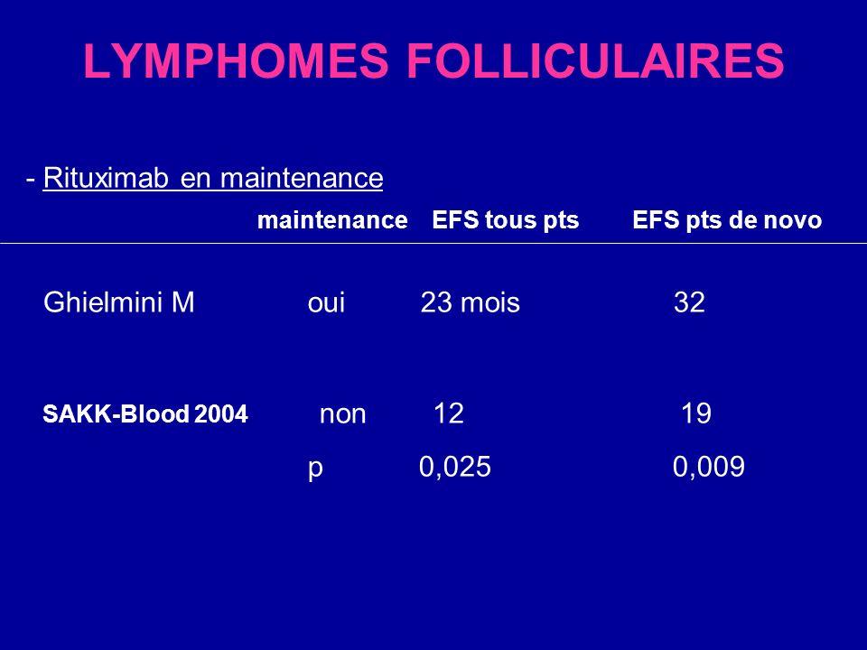 LYMPHOMES FOLLICULAIRES - Rituximab en maintenance maintenance EFS tous pts EFS pts de novo Ghielmini M oui 23 mois 32 SAKK-Blood 2004 non 12 19 p 0,0