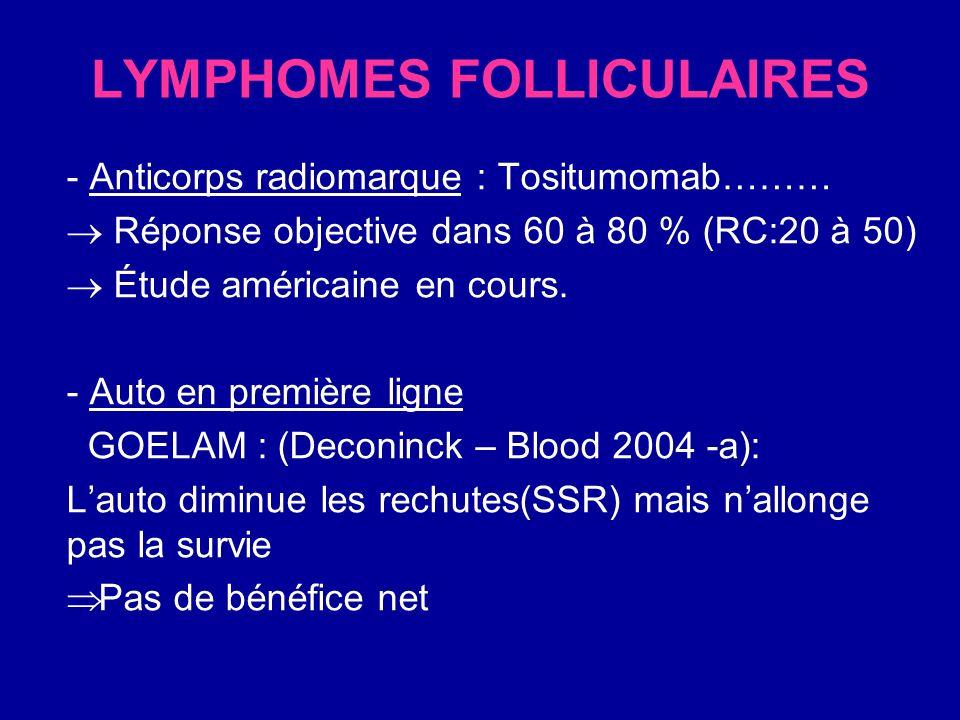 LNH du manteau RECOMMENDATIONS Polychimiothérapie : CHOP/CHOP+DHAP/hyper CVAD… Avec Mabthera (Rituximab) à chaque cure Suivi dautogreffe de CSH pour les patients de moins de 60 ans En cas de rechute : Les mêmes modalités peuvent être suivies ou aussi fluda+endoxan+novantrone+rituximab (Forstpointer Blood 2004)