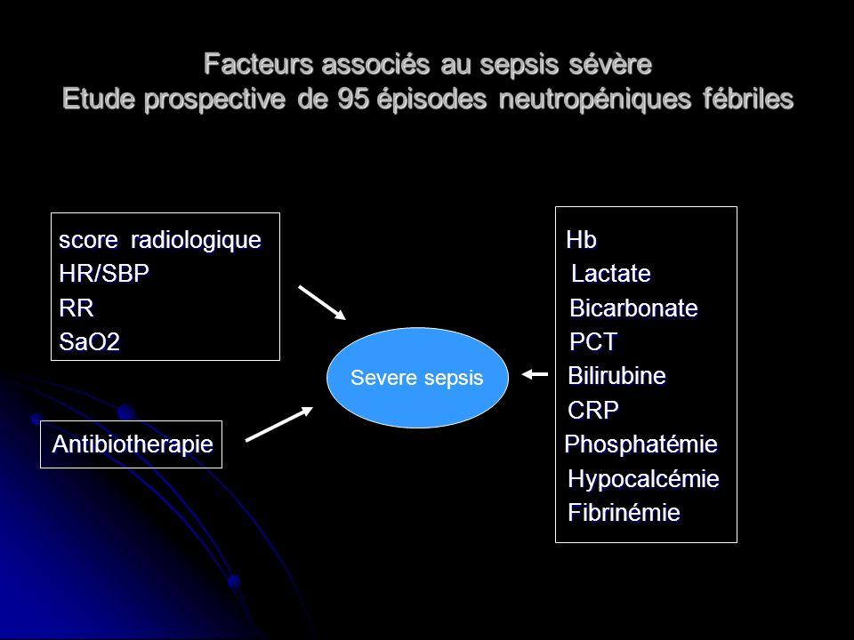Facteurs associés au sepsis sévère Etude prospective de 95 épisodes neutropéniques fébriles score radiologique Hb score radiologique Hb HR/SBP Lactate