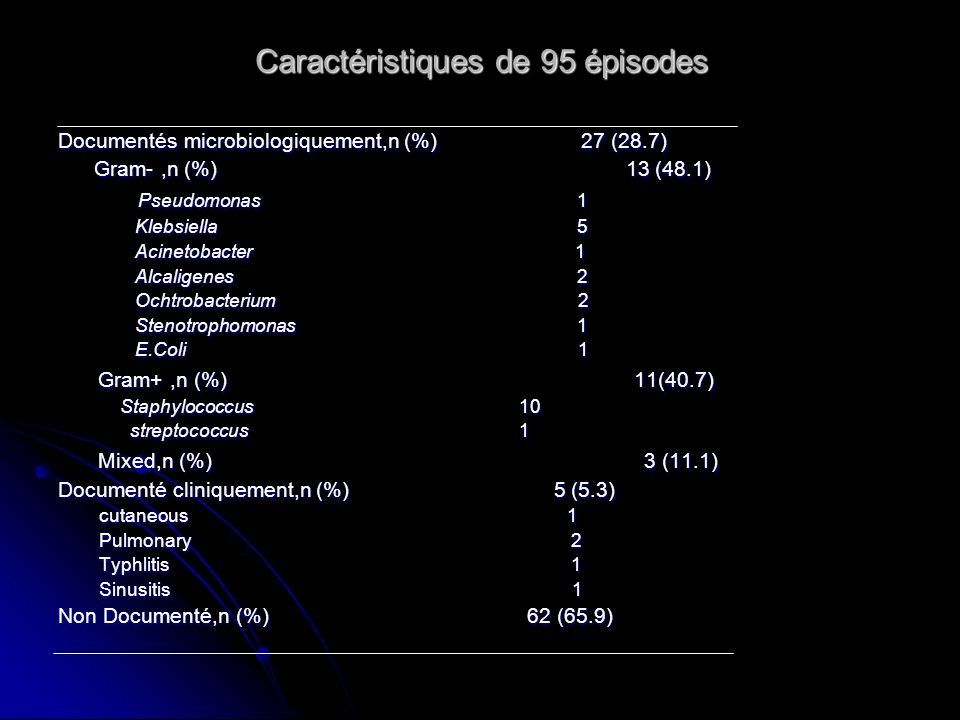 Caractéristiques de 95 épisodes Documentés microbiologiquement,n (%) 27 (28.7) Gram-,n (%) 13 (48.1) Gram-,n (%) 13 (48.1) Pseudomonas 1 Pseudomonas 1 Klebsiella 5 Klebsiella 5 Acinetobacter 1 Acinetobacter 1 Alcaligenes 2 Alcaligenes 2 Ochtrobacterium 2 Ochtrobacterium 2 Stenotrophomonas 1 Stenotrophomonas 1 E.Coli 1 E.Coli 1 Gram+,n (%) 11(40.7) Gram+,n (%) 11(40.7) Staphylococcus 10 Staphylococcus 10 streptococcus 1 streptococcus 1 Mixed,n (%) 3 (11.1) Mixed,n (%) 3 (11.1) Documenté cliniquement,n (%) 5 (5.3) cutaneous 1 cutaneous 1 Pulmonary 2 Pulmonary 2 Typhlitis 1 Typhlitis 1 Sinusitis 1 Sinusitis 1 Non Documenté,n (%) 62 (65.9)