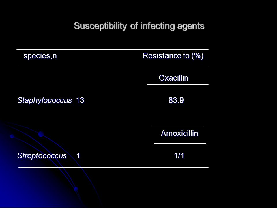 Susceptibility of infecting agents species,n Resistance to (%) species,n Resistance to (%) Oxacillin Oxacillin Staphylococcus 13 83.9 Amoxicillin Amox