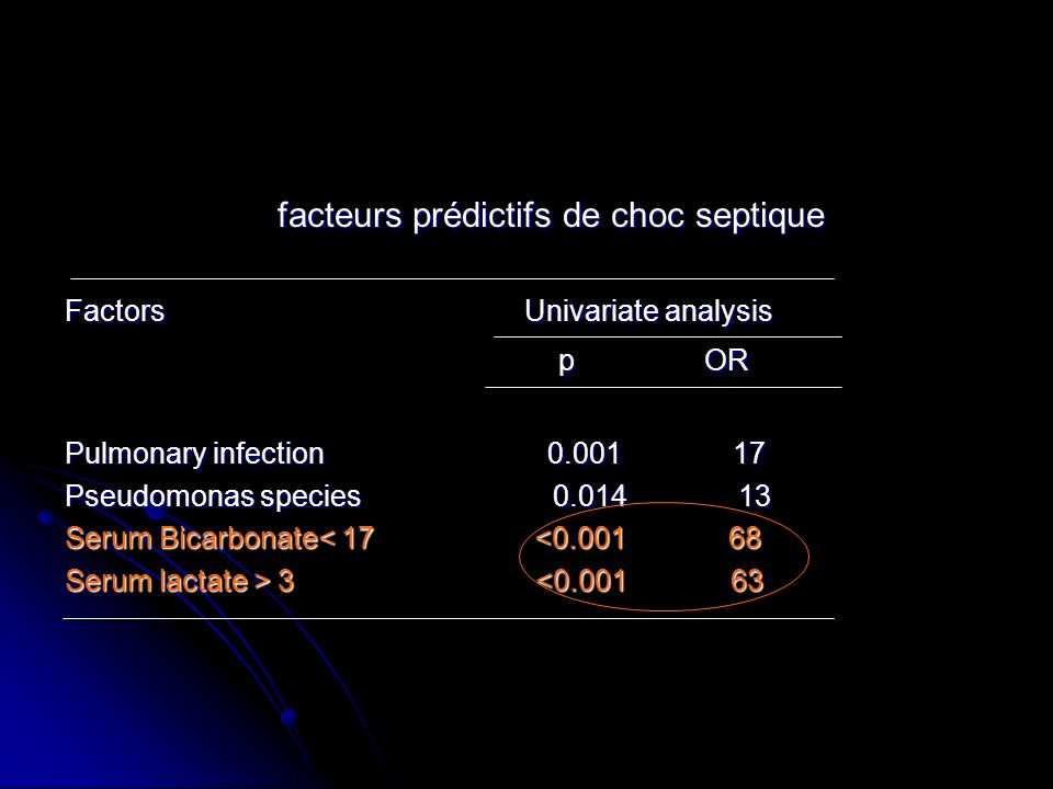 facteurs prédictifs de choc septique facteurs prédictifs de choc septique Factors Univariate analysis p OR p OR Pulmonary infection 0.001 17 Pseudomonas species 0.014 13 Serum Bicarbonate< 17 <0.001 68 Serum lactate > 3 3 <0.001 63