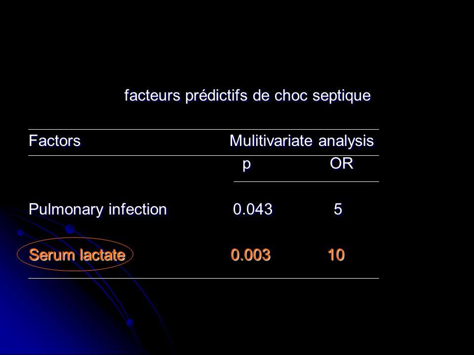 CONCLUSION 1- Critères de Bone et al.Chez le neutropénique.