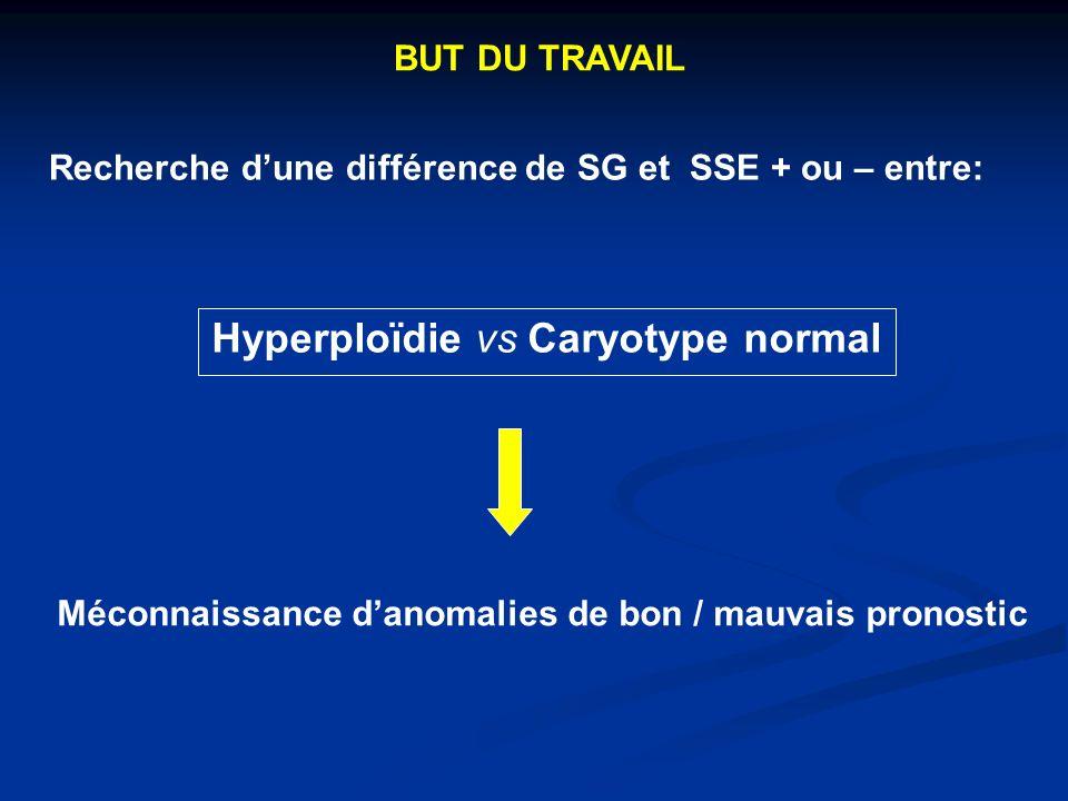 Recherche dune différence de SG et SSE + ou – entre: Hyperploïdie vs Caryotype normal Méconnaissance danomalies de bon / mauvais pronostic BUT DU TRAVAIL