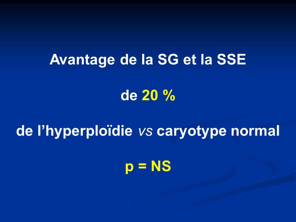 Avantage de la SG et la SSE de 20 % de lhyperploïdie vs caryotype normal p = NS