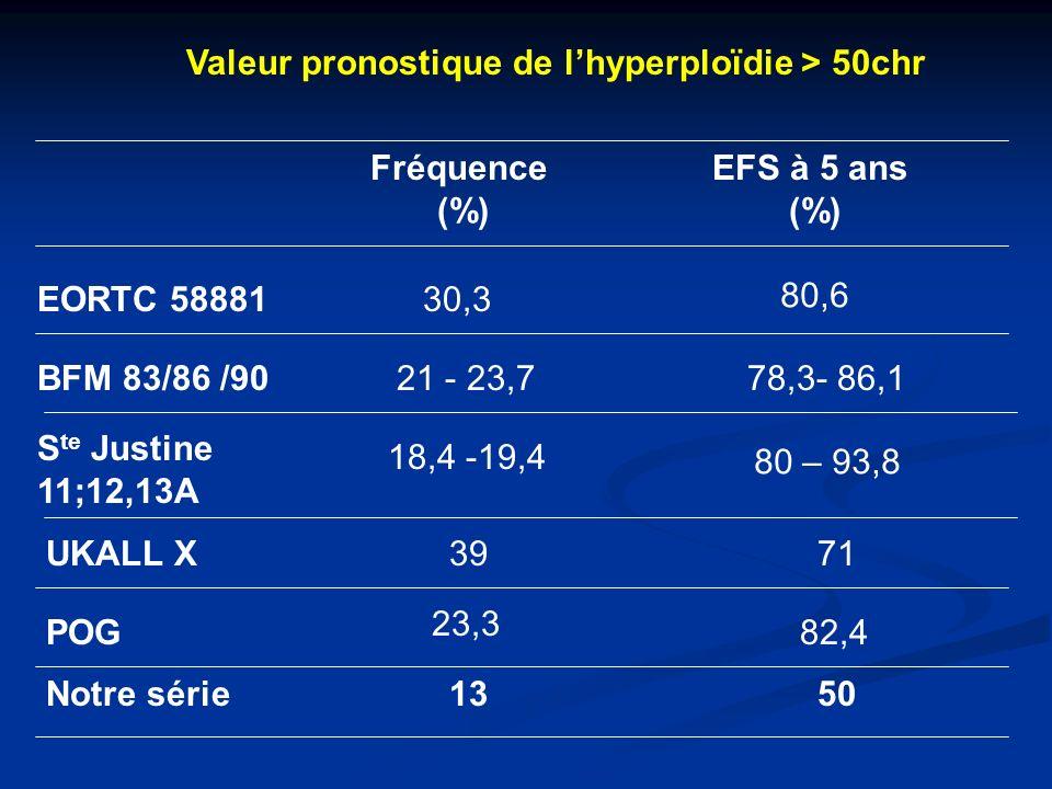 Valeur pronostique de lhyperploïdie > 50chr EORTC 58881 Fréquence (%) EFS à 5 ans (%) 30,3 80,6 BFM 83/86 /90 S te Justine 11;12,13A UKALL X POG Notre série 21 - 23,7 18,4 -19,4 39 23,3 13 78,3- 86,1 80 – 93,8 71 82,4 50
