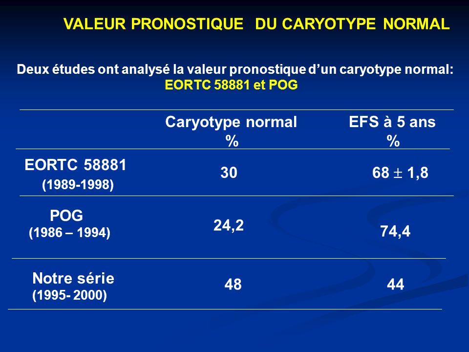 VALEUR PRONOSTIQUE DU CARYOTYPE NORMAL Deux études ont analysé la valeur pronostique dun caryotype normal: EORTC 58881 et POG EORTC 58881 (1989-1998) 30 POG (1986 – 1994) 74,4 Caryotype normal % EFS à 5 ans % 68 1,8 24,2 Notre série (1995- 2000) 4844