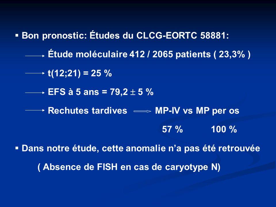 Bon pronostic: Études du CLCG-EORTC 58881: Étude moléculaire 412 / 2065 patients ( 23,3% ) t(12;21) = 25 % EFS à 5 ans = 79,2 5 % Rechutes tardives MP-IV vs MP per os 57 % 100 % Dans notre étude, cette anomalie na pas été retrouvée ( Absence de FISH en cas de caryotype N)