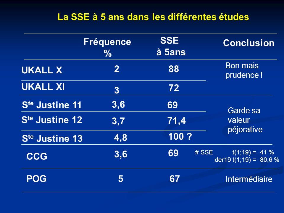 La SSE à 5 ans dans les différentes études Fréquence % SSE à 5ans Conclusion UKALL X UKALL XI S te Justine 11 S te Justine 12 S te Justine 13 CCG POG 2 3 3,6 3,7 4,8 3,6 5 88 72 69 71,4 100 .