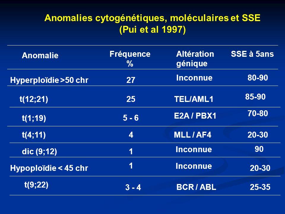Anomalies cytogénétiques, moléculaires et SSE (Pui et al 1997) Anomalie Fréquence % Altération génique SSE à 5ans Hyperploïdie >50 chr t(12;21) t(1;19) t(4;11) dic (9;12) Hypoploïdie < 45 chr t(9;22) 27 25 5 - 6 4 1 1 3 - 4 Inconnue TEL/AML1 E2A / PBX1 MLL / AF4 Inconnue BCR / ABL 80-90 85-90 70-80 20-30 90 20-30 25-35