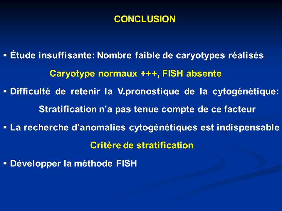 CONCLUSION Étude insuffisante: Nombre faible de caryotypes réalisés Caryotype normaux +++, FISH absente Difficulté de retenir la V.pronostique de la cytogénétique: Stratification na pas tenue compte de ce facteur La recherche danomalies cytogénétiques est indispensable Critère de stratification Développer la méthode FISH