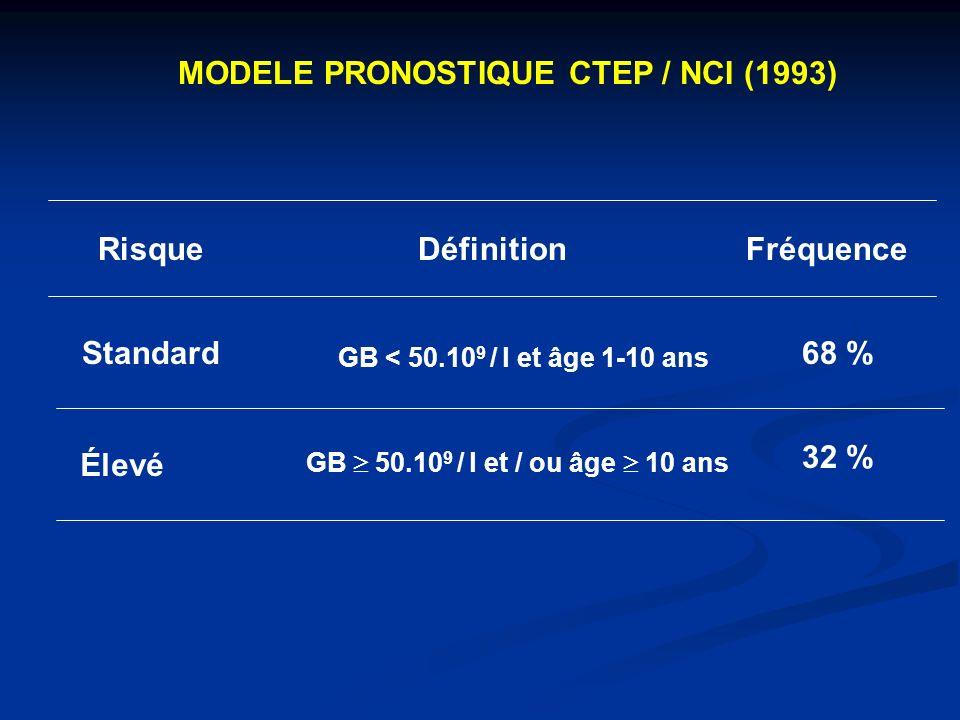 MODELE PRONOSTIQUE CTEP / NCI (1993) RisqueDéfinitionFréquence Standard GB < 50.10 9 / l et âge 1-10 ans 68 % Élevé GB 50.10 9 / l et / ou âge 10 ans 32 %