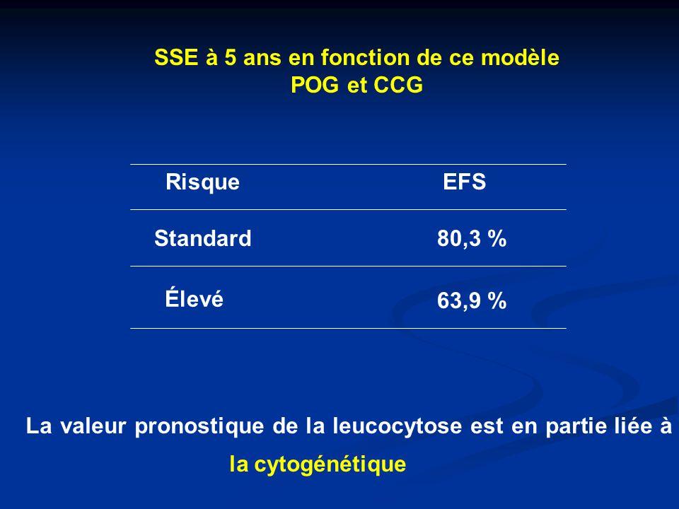t(4;11) ou réarrangement du gène MLL - t(4;11) (q21;q23) MLL / AF4 = 4 % LAL ( > 1 an) - 68 - 81 % des LAL du nourrisson ( < 1 an) Mauvais pronostic malgré lintensification - EFS à 5ans entre 20 et 30 % - Non retrouvée dans notre série: Pas dinclusion de nourrisson