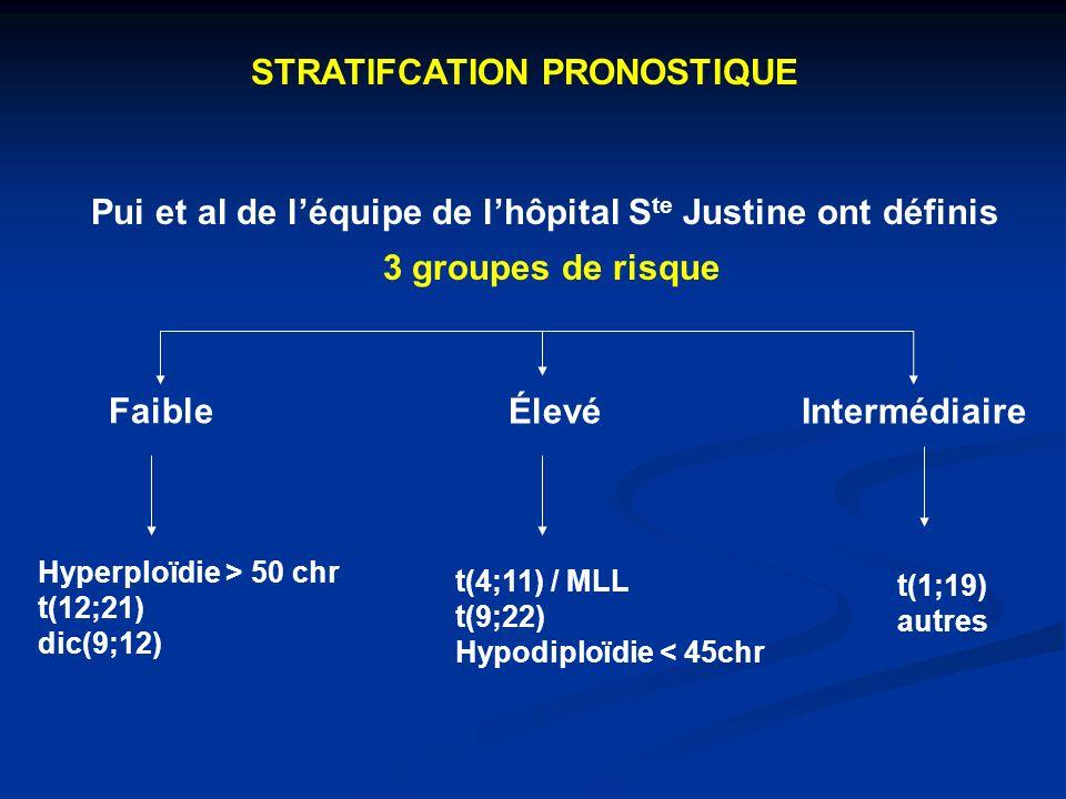 STRATIFCATION PRONOSTIQUE Pui et al de léquipe de lhôpital S te Justine ont définis 3 groupes de risque Faible ÉlevéIntermédiaire Hyperploïdie > 50 chr t(12;21) dic(9;12) t(4;11) / MLL t(9;22) Hypodiploïdie < 45chr t(1;19) autres