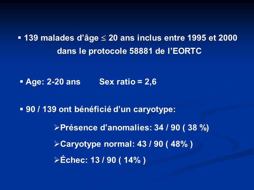 139 malades dâge 20 ans inclus entre 1995 et 2000 dans le protocole 58881 de lEORTC 90 / 139 ont bénéficié dun caryotype: Présence danomalies: 34 / 90 ( 38 %) Caryotype normal: 43 / 90 ( 48% ) Échec: 13 / 90 ( 14% ) Age: 2-20 ans Sex ratio = 2,6
