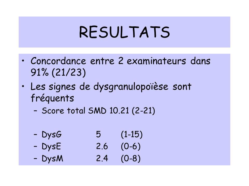 RESULTATS Concordance entre 2 examinateurs dans 91% (21/23) Les signes de dysgranulopoïèse sont fréquents –Score total SMD 10.21 (2-21) –DysG 5 (1-15)
