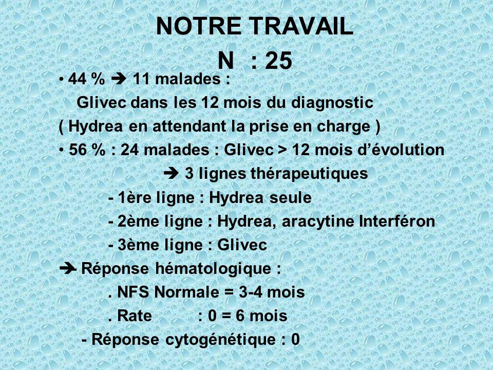 NOTRE TRAVAIL N : 25 44 % 11 malades : Glivec dans les 12 mois du diagnostic ( Hydrea en attendant la prise en charge ) 56 % : 24 malades : Glivec > 1