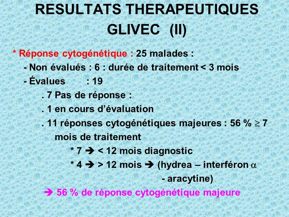 RESULTATS THERAPEUTIQUES GLIVEC (II) * Réponse cytogénétique : 25 malades : - Non évalués : 6 : durée de traitement < 3 mois - Évalues : 19. 7 Pas de