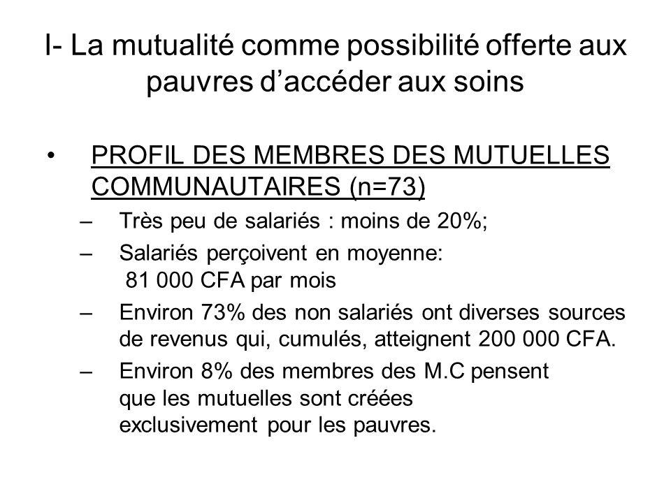 I- La mutualité comme possibilité offerte aux pauvres daccéder aux soins PROFIL DES MEMBRES DES MUTUELLES COMMUNAUTAIRES (n=73) –Très peu de salariés