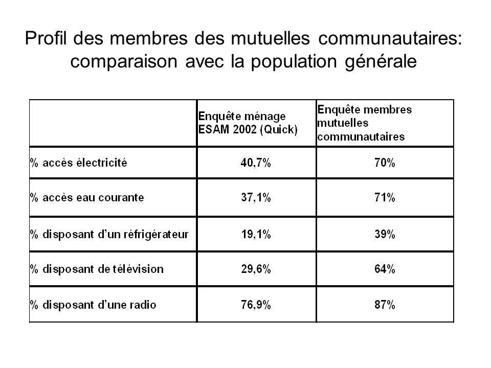 Profil des membres des mutuelles communautaires: comparaison avec la population générale