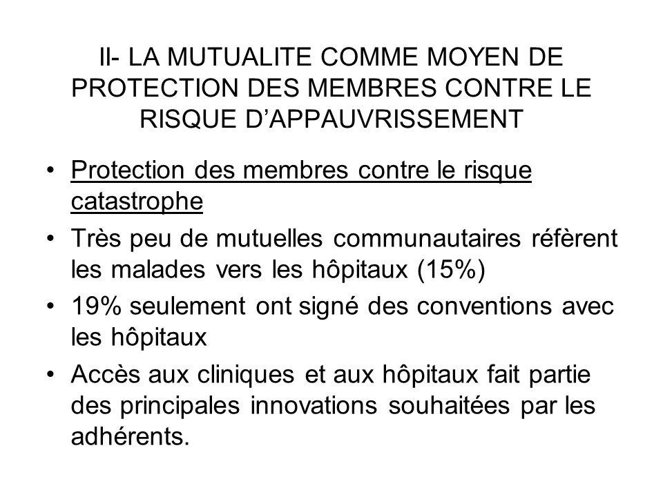II- LA MUTUALITE COMME MOYEN DE PROTECTION DES MEMBRES CONTRE LE RISQUE DAPPAUVRISSEMENT Protection des membres contre le risque catastrophe Très peu de mutuelles communautaires réfèrent les malades vers les hôpitaux (15%) 19% seulement ont signé des conventions avec les hôpitaux Accès aux cliniques et aux hôpitaux fait partie des principales innovations souhaitées par les adhérents.