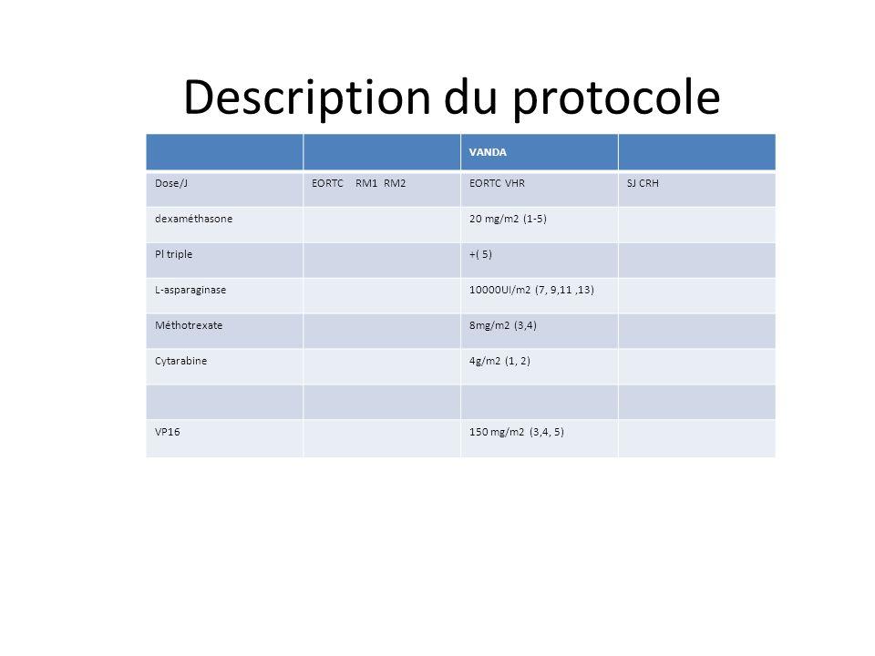 VANDA Dose/JEORTC RM1 RM2EORTC VHRSJ CRH dexaméthasone20 mg/m2 (1-5) Pl triple+( 5) L-asparaginase10000UI/m2 (7, 9,11,13) Méthotrexate8mg/m2 (3,4) Cyt
