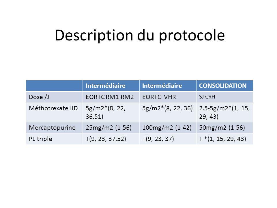 Intermédiaire CONSOLIDATION Dose /JEORTC RM1 RM2EORTC VHR SJ CRH Méthotrexate HD5g/m2*(8, 22, 36,51) 5g/m2*(8, 22, 36)2.5-5g/m2*(1, 15, 29, 43) Mercap