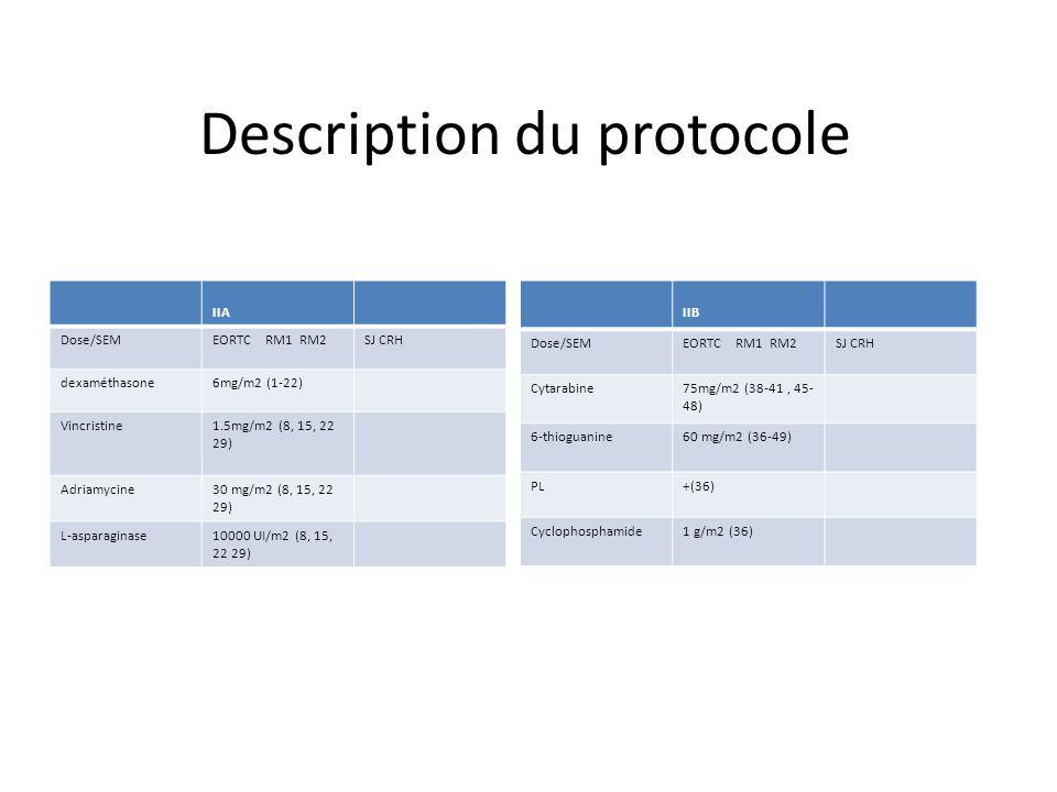 IIA Dose/SEMEORTC RM1 RM2SJ CRH dexaméthasone6mg/m2 (1-22) Vincristine1.5mg/m2 (8, 15, 22 29) Adriamycine30 mg/m2 (8, 15, 22 29) L-asparaginase10000 U