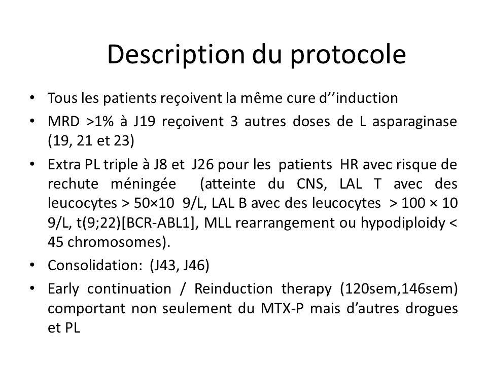 Tous les patients reçoivent la même cure dinduction MRD >1% à J19 reçoivent 3 autres doses de L asparaginase (19, 21 et 23) Extra PL triple à J8 et J2